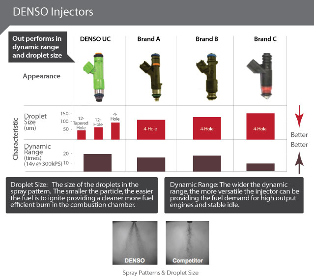 retailers, and technicians won't settle for second-best on these  crucial components  that's why they select denso first time fit fuel  injectors